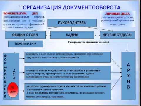 Утвердить Инструкцию по делопроизводству на предприятии.