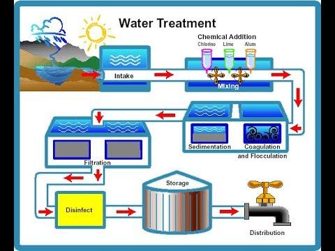 Water Purifying Progress