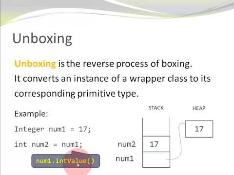 Java Basics - Boxing - Unboxing - Wrapper Classes