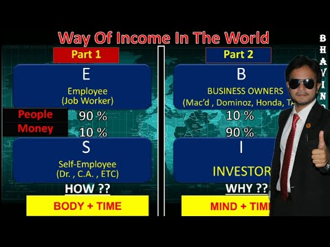 E-S-B-I concept Hindi | Robert Kiyosaki | Why Network Marketing is Better than Job | Work From Home