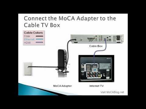 Connecting Your TV to the Internet
