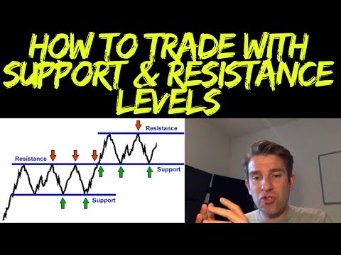 Support and Resistance Trading Strategy: Trading Support and Resistance Levels 📈