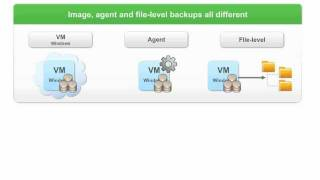 Best Practices for VMware Backup by Rick Vanover, Backup Academy
