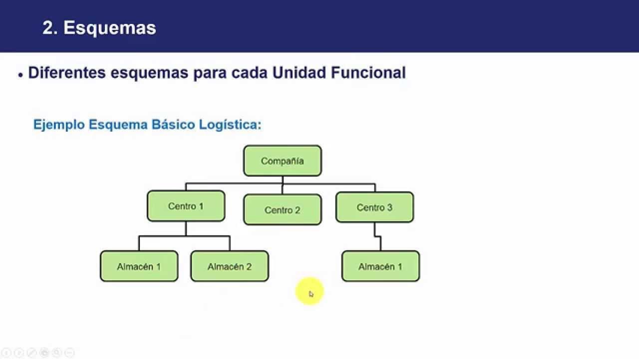 Curso Qué Es Sap Conceptos Generales Lección 7 Estructura Organizativa Presentación
