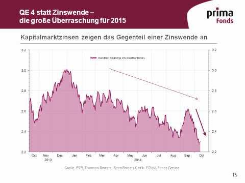 Superhausse erlebt Korrekturphase – US-Notenbank in der Zinsfalle