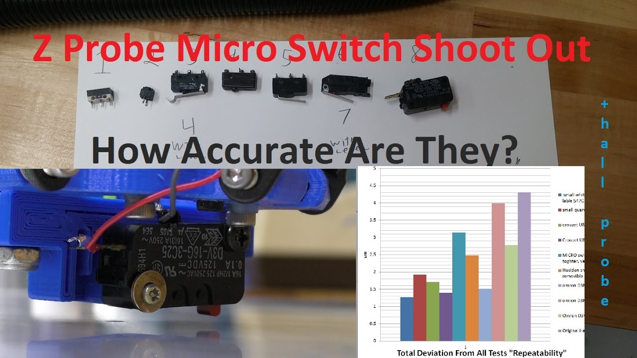 Z Probe Micro Switch Shoot Out! How Accurate Are They For