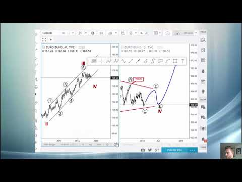 Elliott Wave Analysis: USD Index, EURUSD, EU Bund