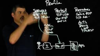 The BIG-IP Profiles