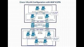 Download Vxlan Part 6 Bgp Evpn Configuration On Nexus 9000 MP3, MKV