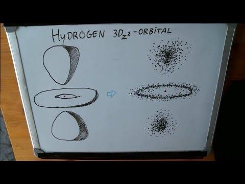 Quantum Mechanics: Schrödinger's discovery of the shape of atoms