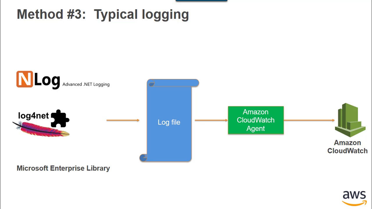 Logging, Debugging & Monitoring  NET Applications on AWS
