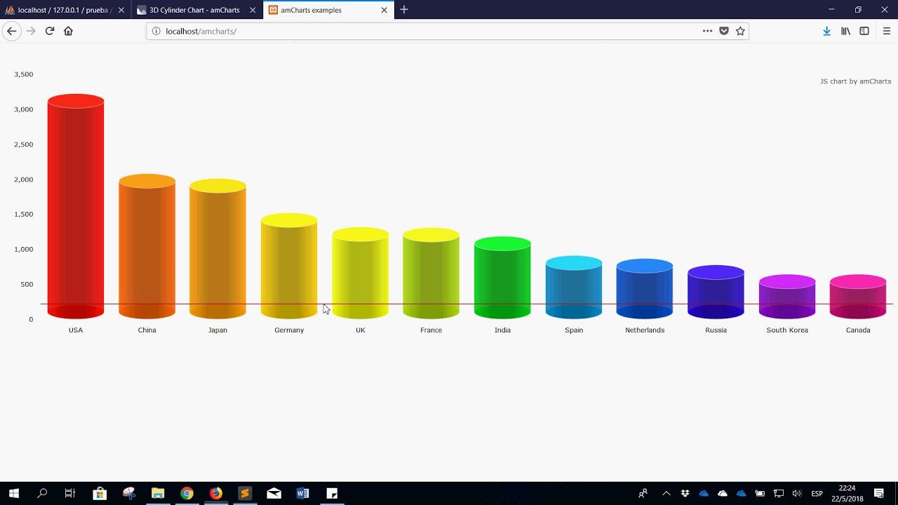 Graficas con amcharts mysql y php