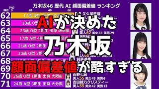 乃木坂終了というサムネですが、このランキング通りに運営すると乃木坂終わってしまうよ。という意味ですので誤解ないようお願いします。 乃木坂46歴代メンバーの顔面 ...