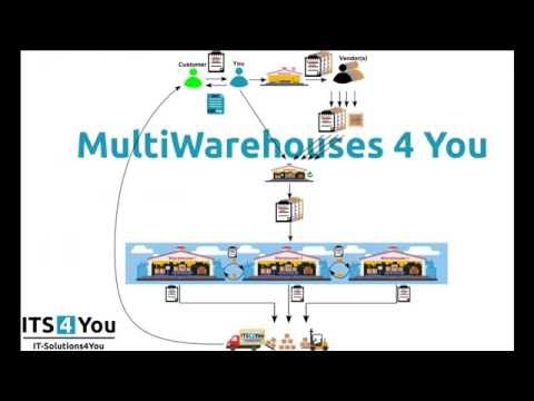 Warehouses 4 You - Invoice-Delivery Notes process