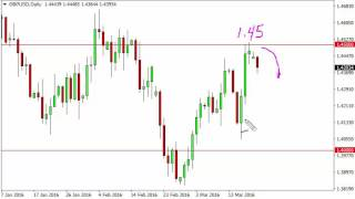 GBP/USD Technical Analysis for March 22 2016 by FXEmpire.com