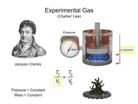 Fluid Power, Fluid Motion and Fluid Mechanics: Pascal, Boyle, Charles and Bernoulli Principle