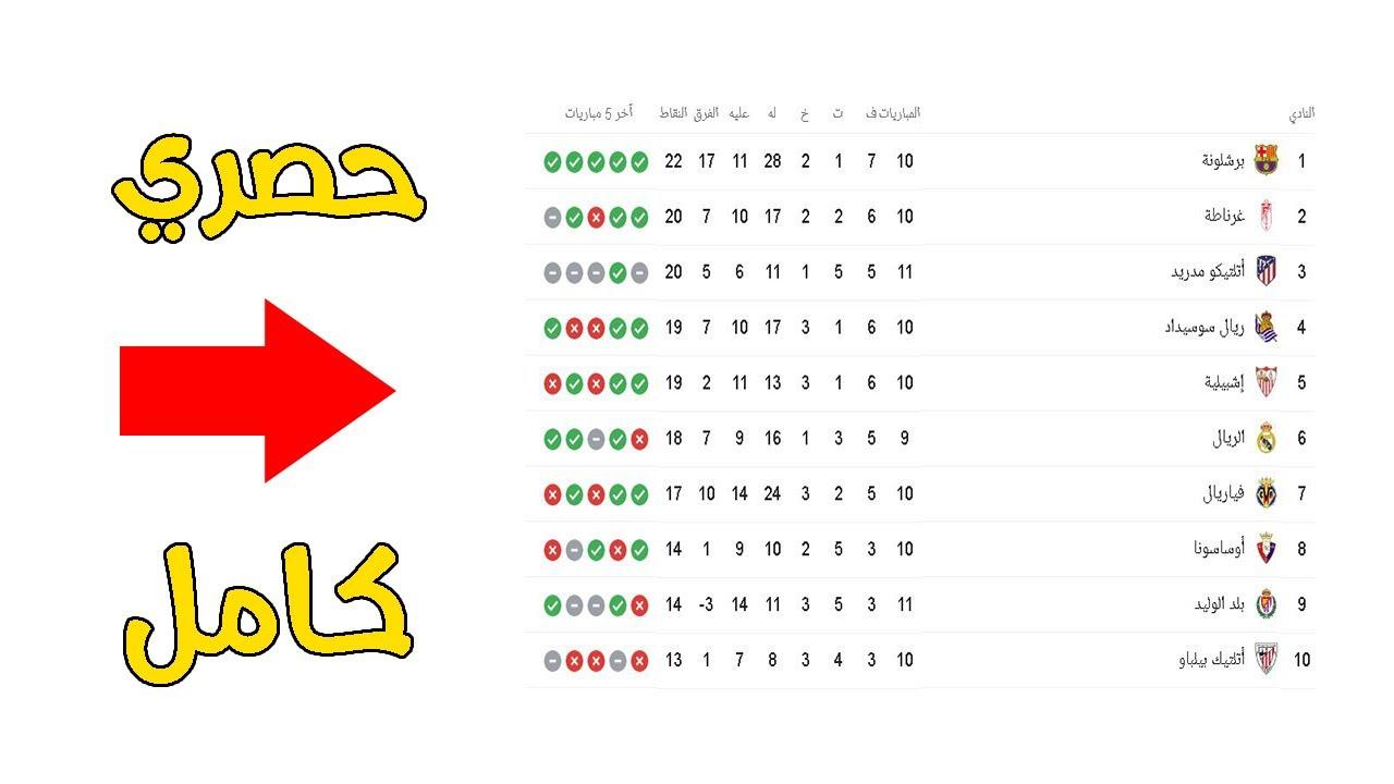 ترتيب الدوري الاسباني اليوم 2020 2019 جدول كامل Youtube