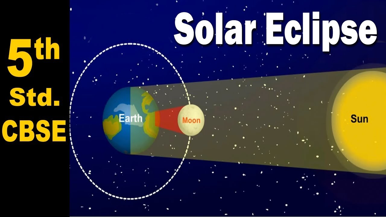 medium resolution of Solar Eclipse   5th Std   Science   CBSE Board   Home Revise - YouTube