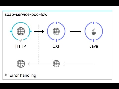 Chapter 11 : Make SOAP service with MuleSoft Anypoint Platform
