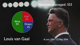 Solskjær, Mourinho and Van Gaal's Man Utd managerial stats compared