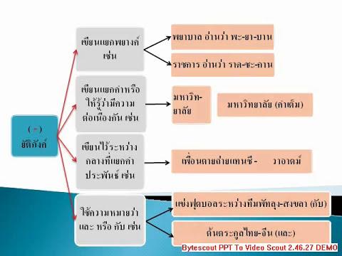 วรรคตอนไทย3.wmv สรุปบทเรียนสำเร็จรูป