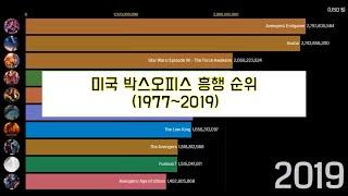 미국 박스오피스 흥행 순위 (1977~2019)