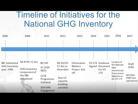 Webinar:  Strengthening Your National Greenhouse Gas Inventory System