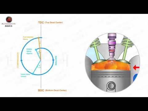 How Diesel Engines Work Valve Timing Diagram YouTube – Diesel Engine Valve Diagram