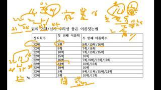 성명학 강의, 수리오행, 권씨성 작명,81수리작명법