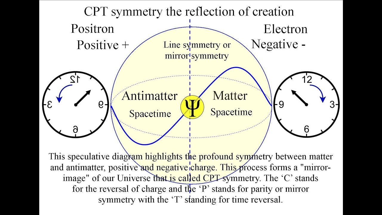 small resolution of cpt symmetry the reflection of creation