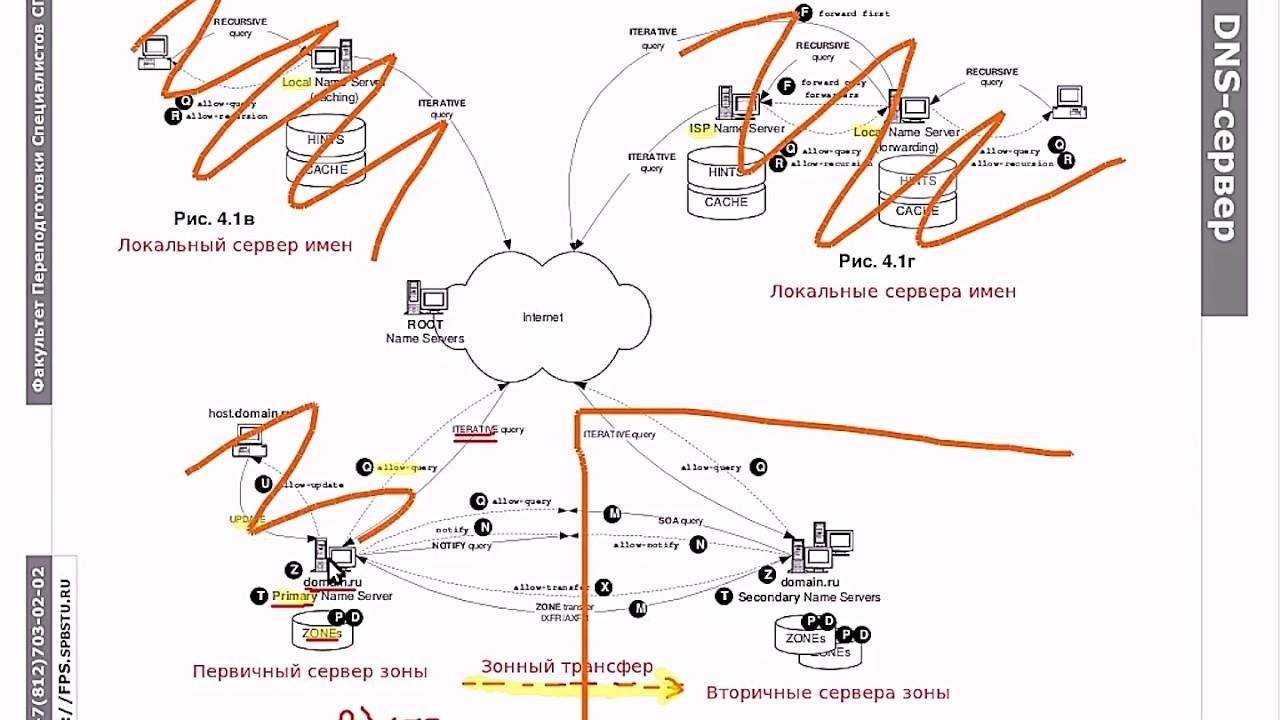 DNS.3 Вторичный DNS-сервер зоны