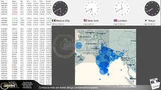 Forex con Café - Análisis panorama del 05 de Mayo del 2021