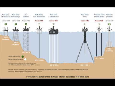 Evolution des plates formes de forage offshore