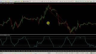 lazy m15 forex indicator for lazy traders, keep selling from top, buying from bottom