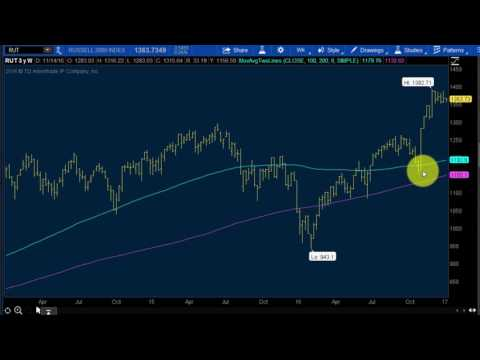 Russell 2000 Technical Futures Analysis