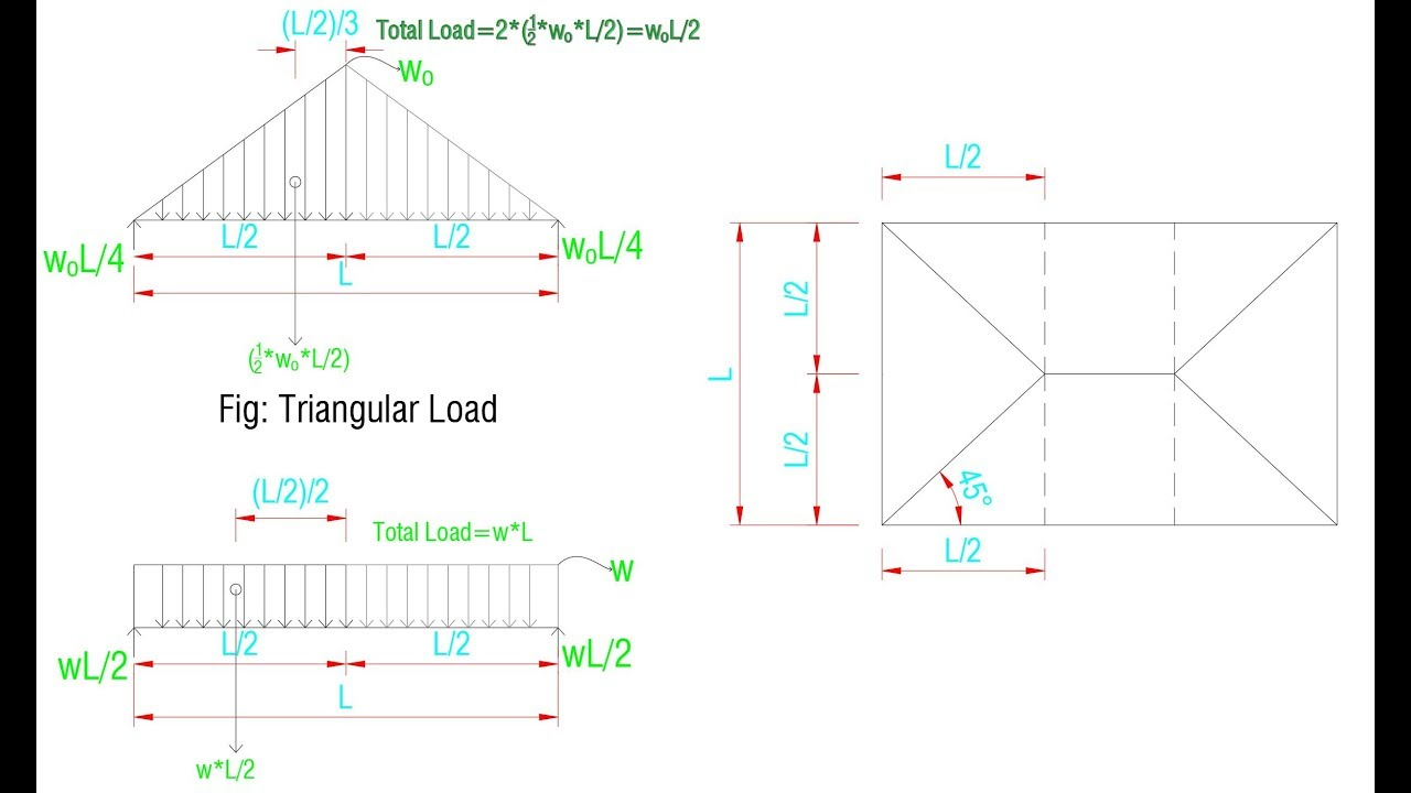 Derivation of Triangular Load Distribution Formula for Load