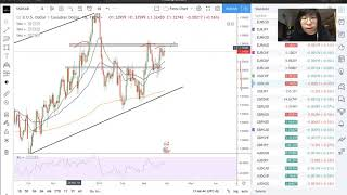 USDCAD a short term SELL?