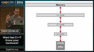 """CppCon 2016: Timur Douṁler """"Want fast C++? Know your hardware!"""