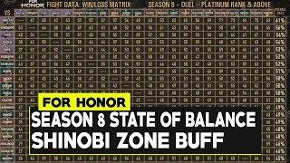 For Honor: SEASON 8 State Of Balance! Jiang Jun NERF! SHINOBI ZONE BUFF SOON!