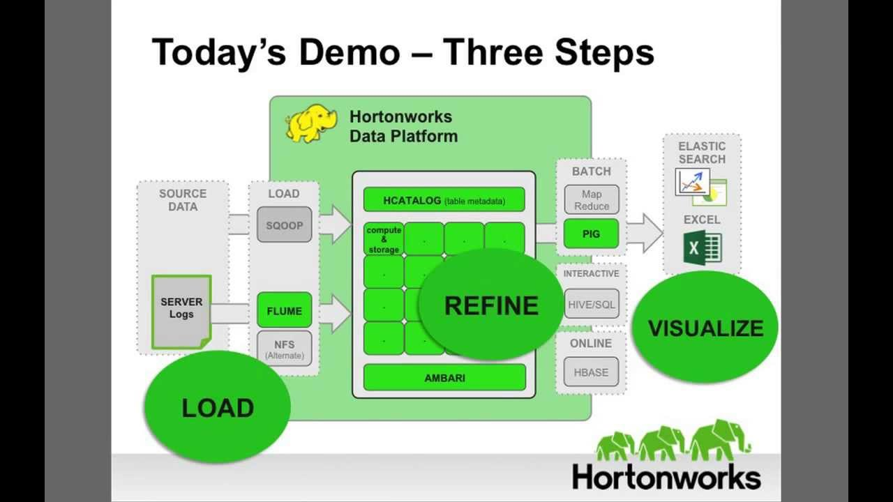 Hadoop Tutorial: Analyzing Server Logs