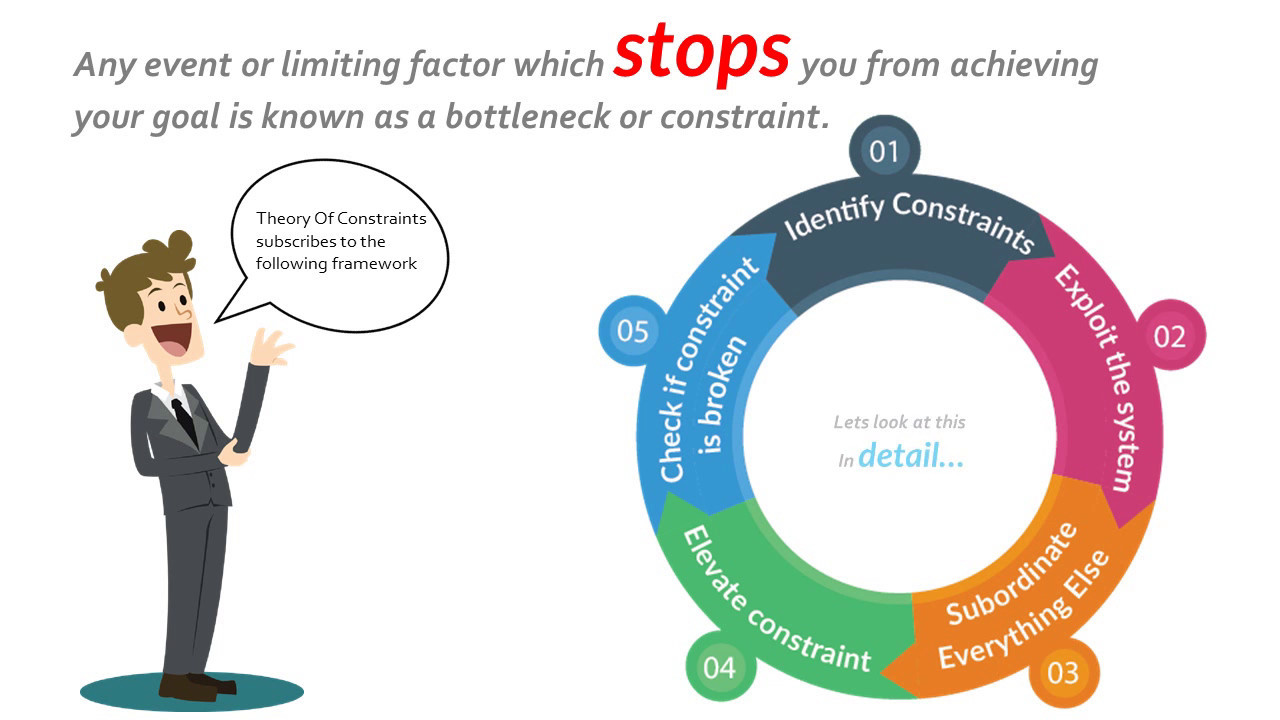 operational management theory of constraints essay Critical chain project management (ccpm) is a toc tool used for planning and  project management it can be used both in one-project and multi-project.