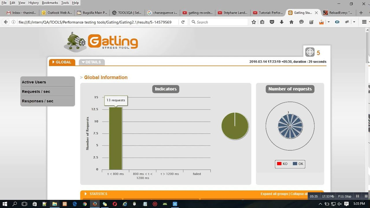 Getting started with Gatling load testing tool