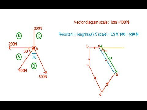 Resultant of a coplaner concurrent force system by graphical method -  Graphic Statics
