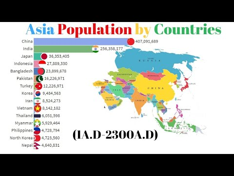 Asia Population by Countries(1A.D-2300A.D) & Projection- Population Ranking-Bar Chart Race