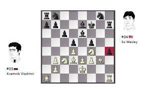 Draw of the Day: Kramnik - So / Candidates 2018 / Round 12 /