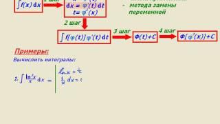 """Видеоурок по математике """"Метод замены переменной"""""""