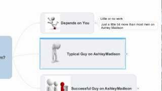 Is Ashley Madison A Scam?