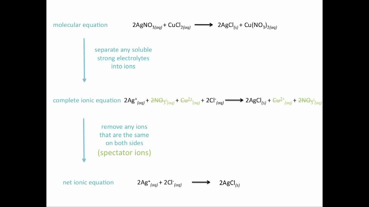 Ionic Equations, Net Ionic Equations and Spectator Ions ...