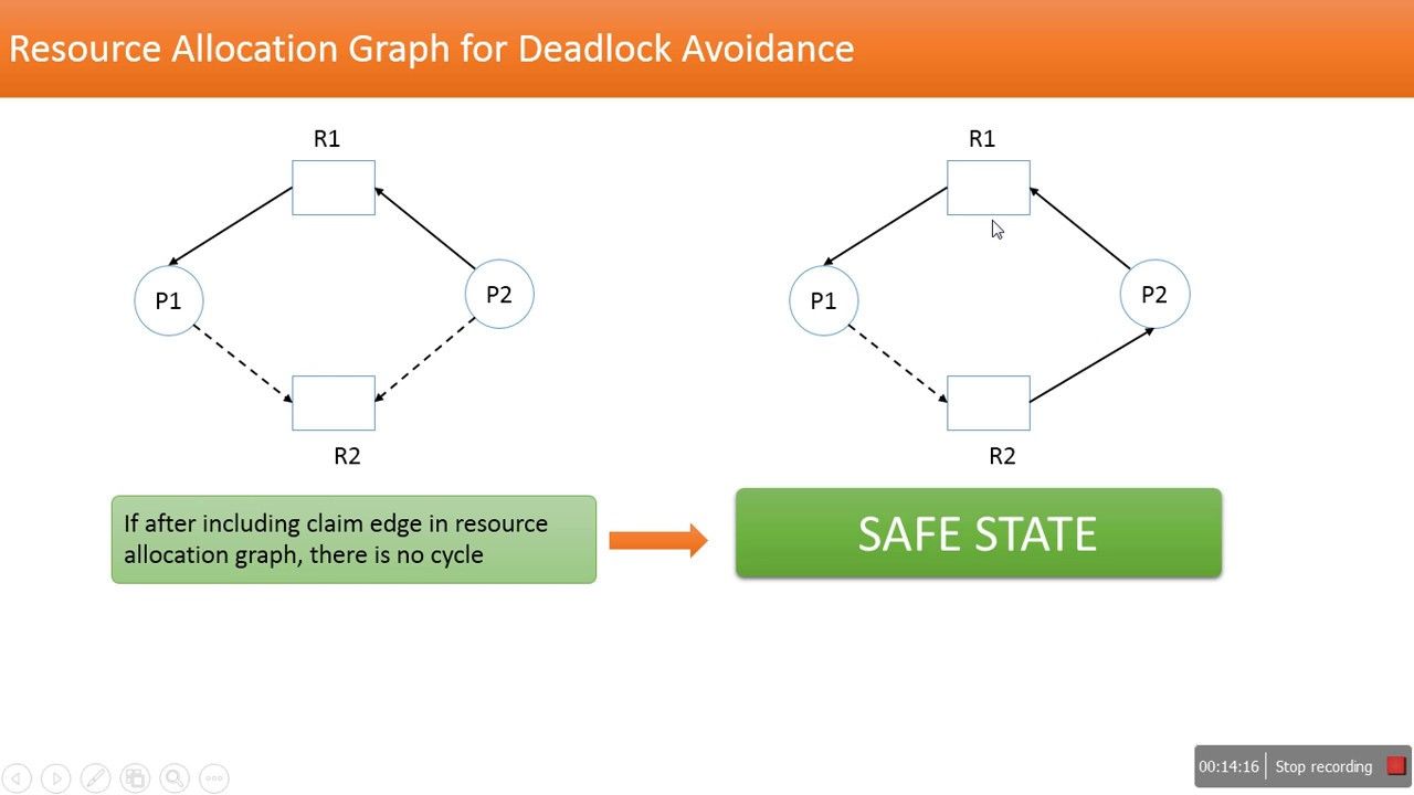 resource allocation graph and deadlock avoidance resource allocation graph and deadlock avoidance operating system pooptronica