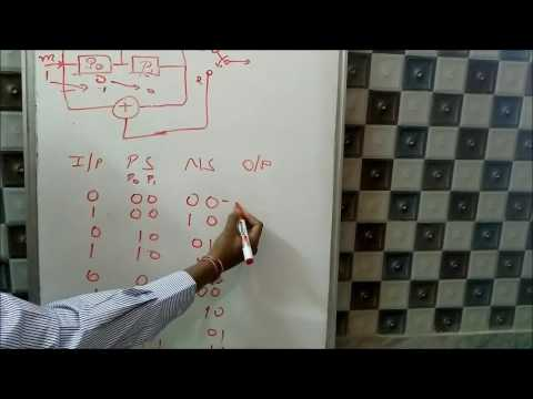 Convolution Codes easiest explained (Part-1)